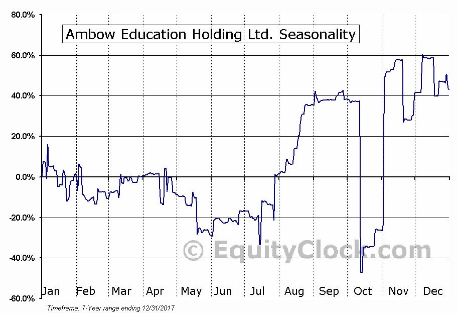 Ambow Education Holding Ltd. (AMEX:AMBO) Seasonality