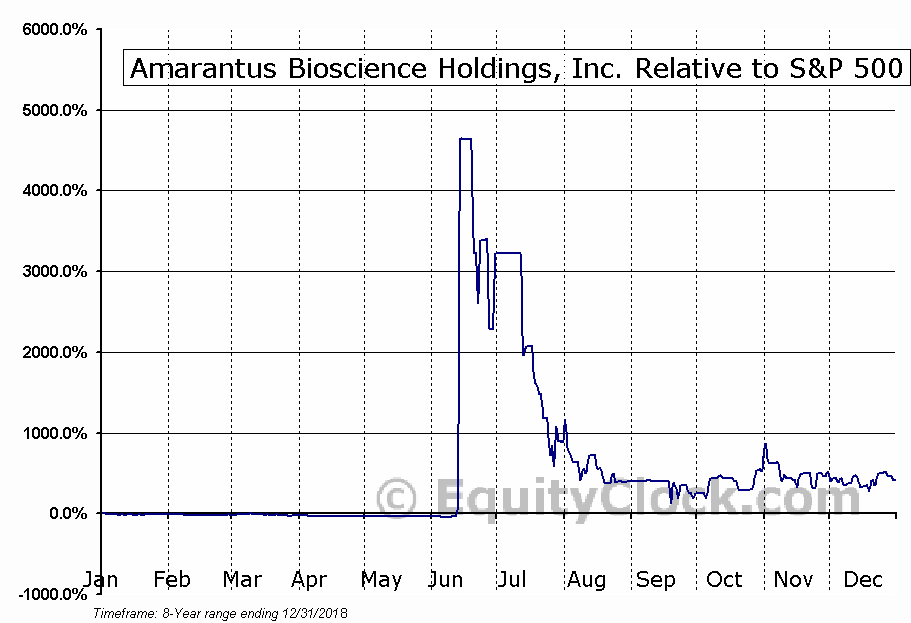 AMBS Relative to the S&P 500