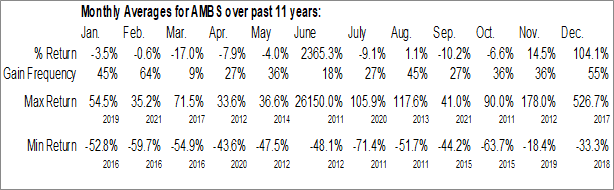 Monthly Seasonal Amarantus Bioscience Holdings, Inc. (OTCMKT:AMBS)