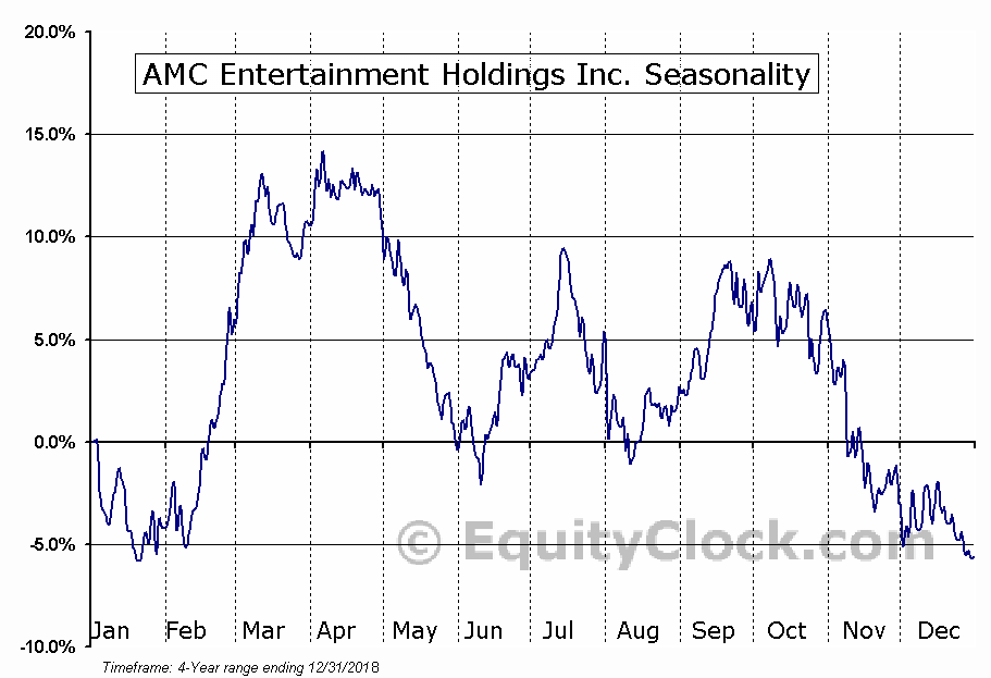 AMC Entertainment Holdings, Inc. (AMC) Seasonal Chart