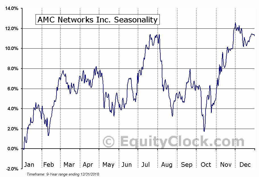 AMC Networks Inc. (NASD:AMCX) Seasonal Chart