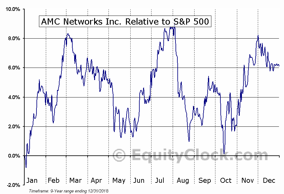 AMCX Relative to the S&P 500