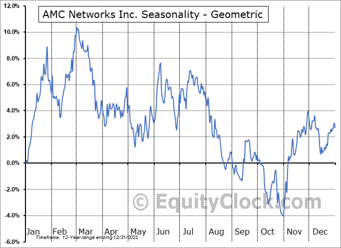 AMC Networks Inc. (NASD:AMCX) Seasonality