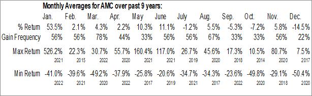Monthly Seasonal AMC Entertainment Holdings Inc. (NYSE:AMC)