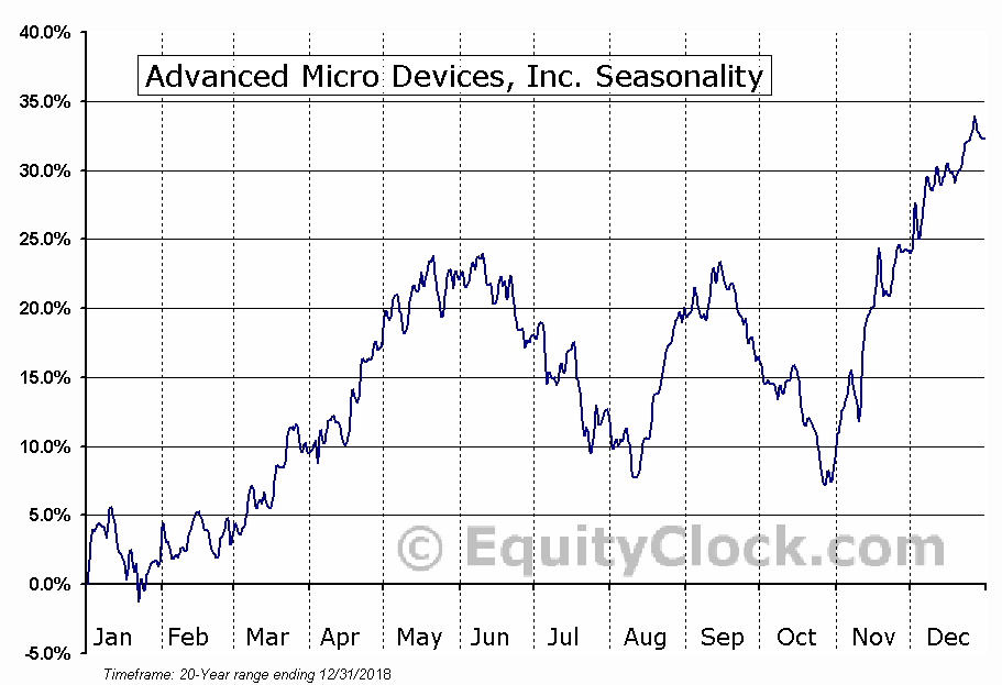 Advanced Micro Devices, Inc.  (NYSE:AMD) Seasonal Chart