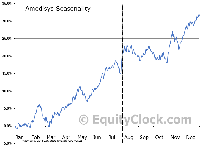 Amedisys Inc Seasonal Chart