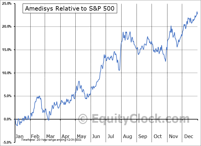 AMED Relative to the S&P 500