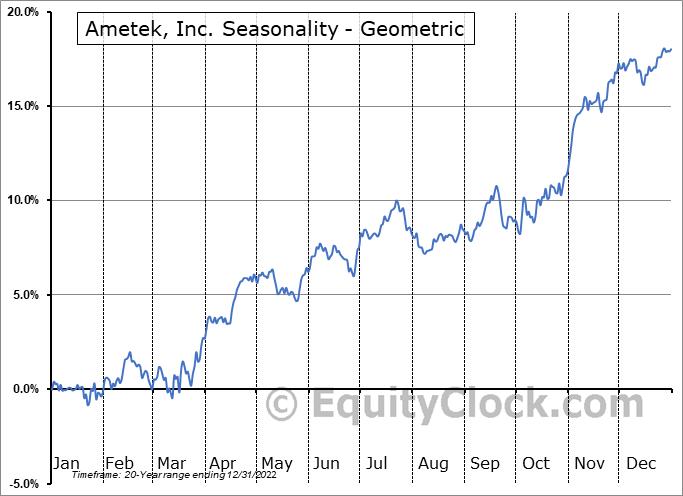 Ametek, Inc. (NYSE:AME) Seasonality