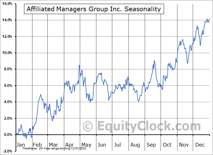 Affiliated Managers Group, Inc. Seasonal Chart