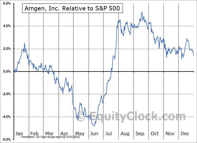 AMGN Relative to the S&P 500
