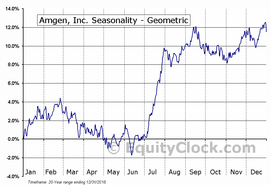 Amgen, Inc. (NASD:AMGN) Seasonality