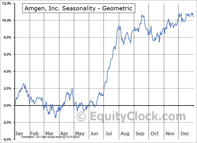 Amgen, Inc. (NASD:AMGN) Seasonality
