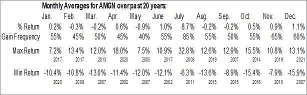 Monthly Seasonal Amgen, Inc. (NASD:AMGN)