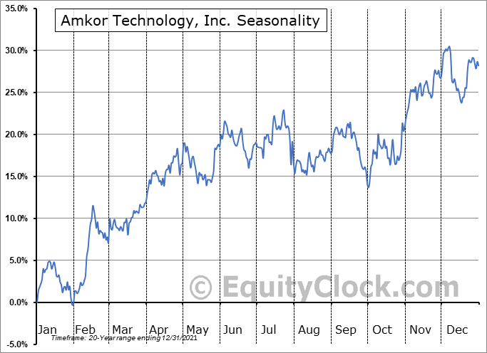 Amkor Technology, Inc. (NASD:AMKR) Seasonality