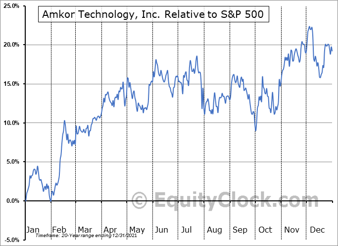AMKR Relative to the S&P 500