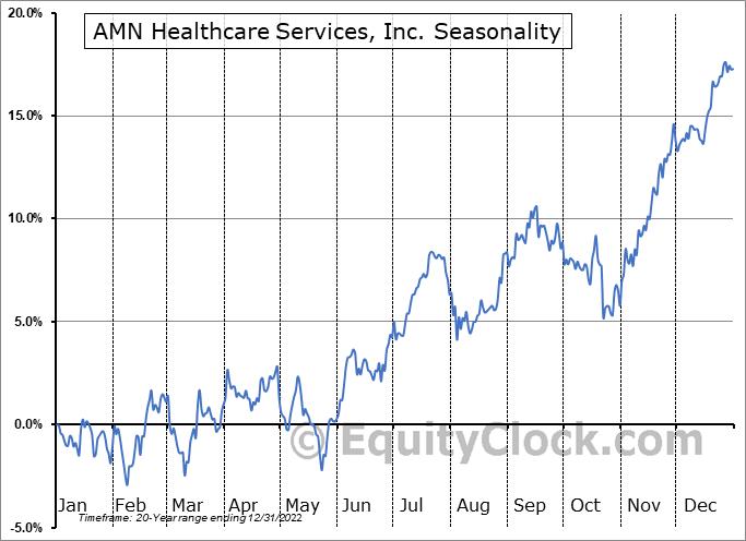 AMN Healthcare Services, Inc. (NYSE:AMN) Seasonality