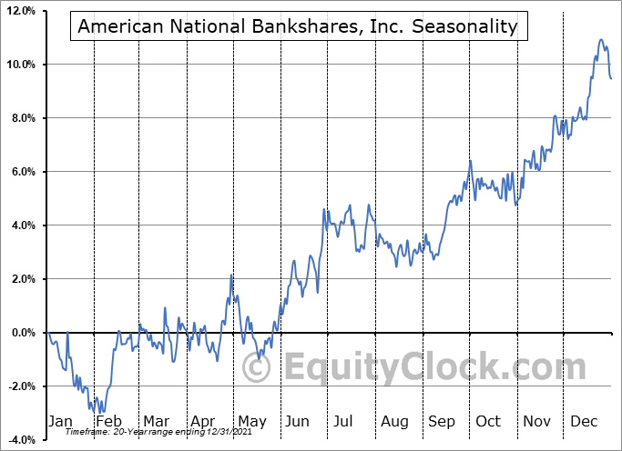 American National Bankshares, Inc. (NASD:AMNB) Seasonality