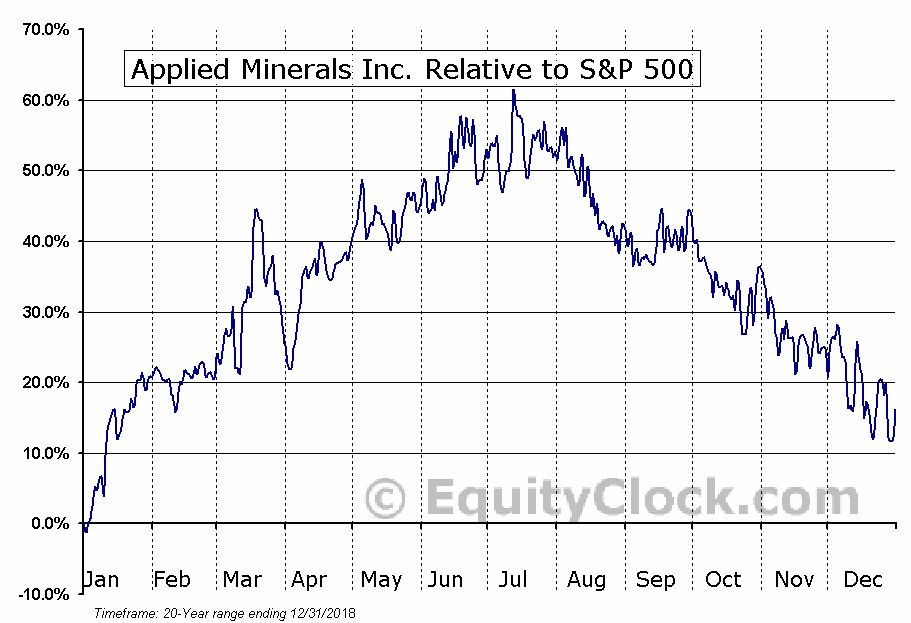 AMNL Relative to the S&P 500
