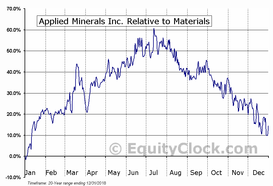 AMNL Relative to the Sector