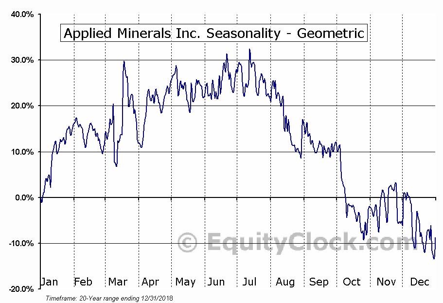 Applied Minerals Inc. (OTCMKT:AMNL) Seasonality