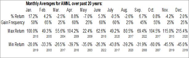 Monthly Seasonal Applied Minerals Inc. (OTCMKT:AMNL)