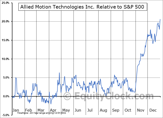 AMOT Relative to the S&P 500