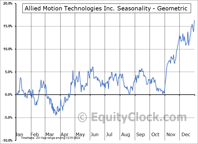 Allied Motion Technologies Inc. (NASD:AMOT) Seasonality