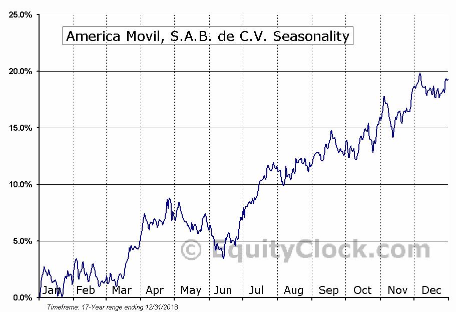 America Movil, S.A.B. de C.V. (NYSE:AMOV) Seasonality