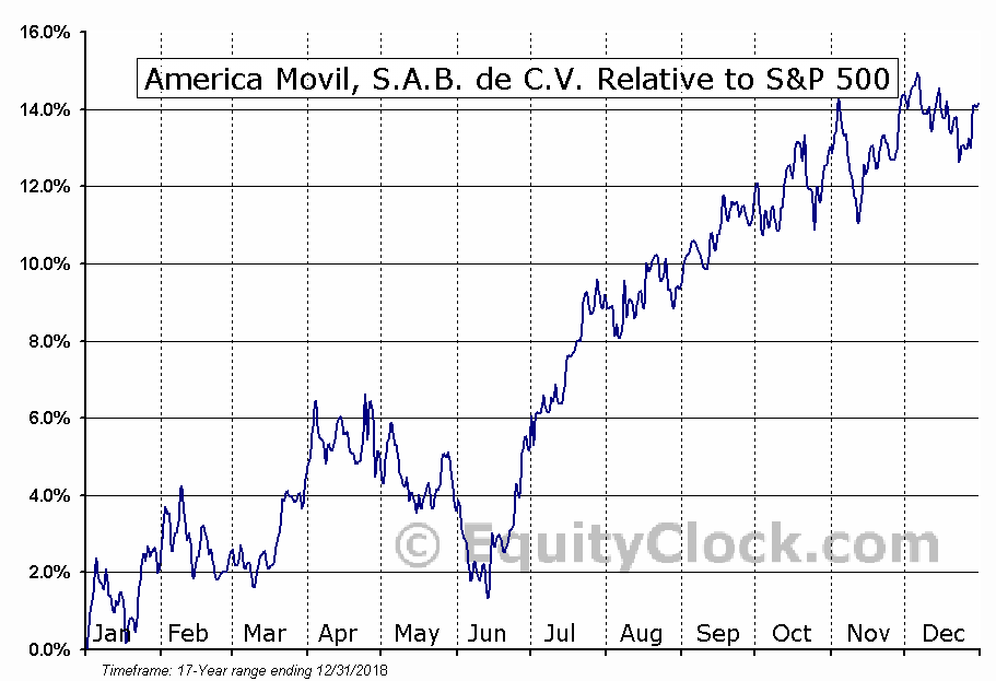 AMOV Relative to the S&P 500