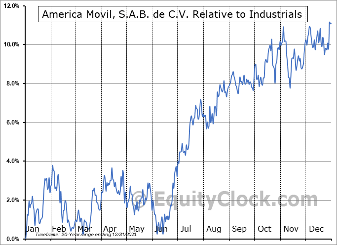AMOV Relative to the Sector