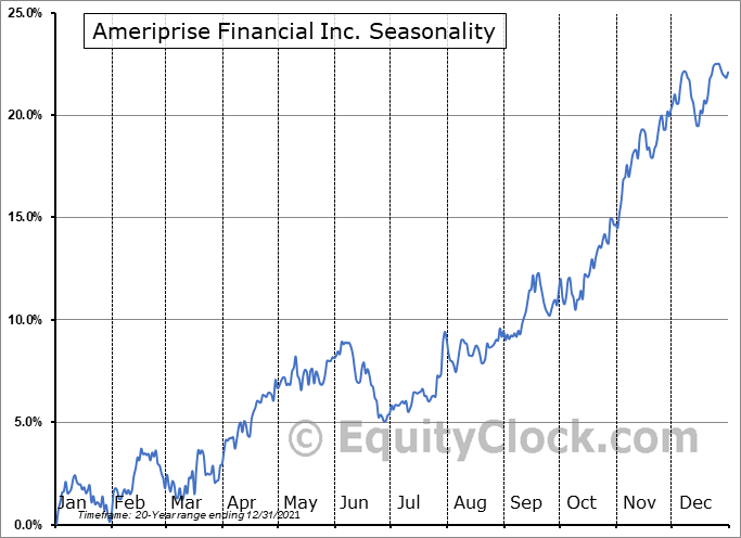AMERIPRISE FINANCIAL SERVICES, INC. Seasonal Chart