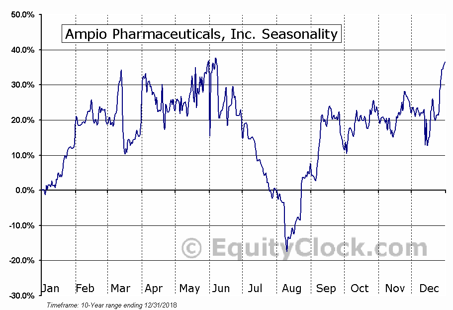 Ampio Pharmaceuticals, Inc. (NYSE:AMPE) Seasonality
