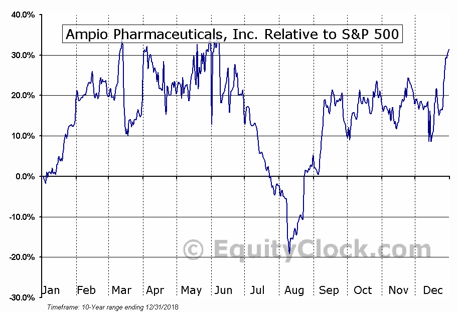 AMPE Relative to the S&P 500