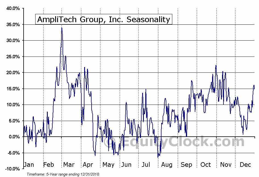 AmpliTech Group, Inc. (OTCMKT:AMPG) Seasonality
