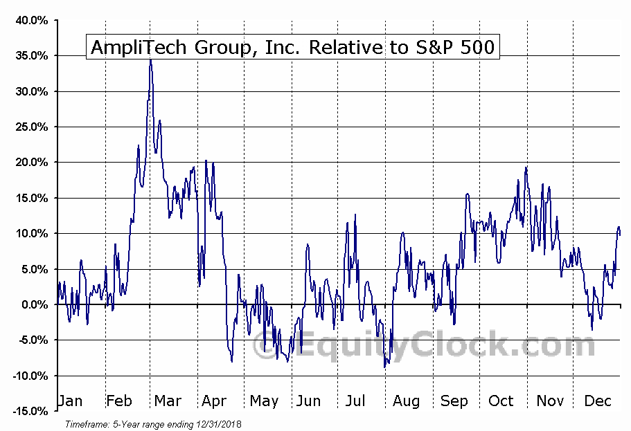AMPG Relative to the S&P 500