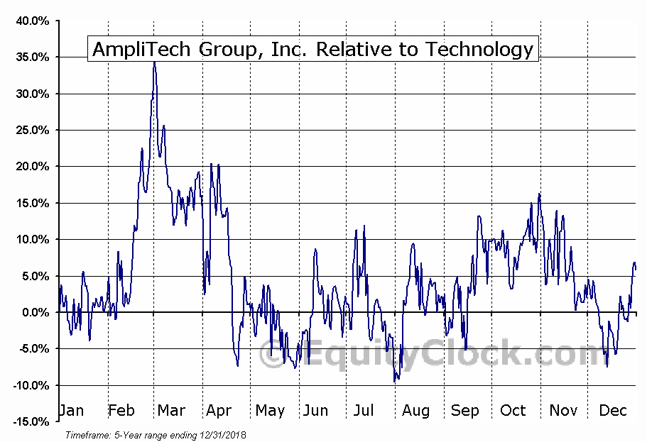 AMPG Relative to the Sector