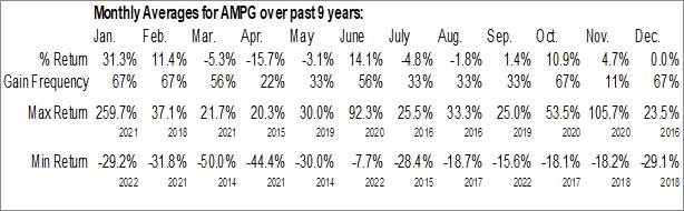Monthly Seasonal AmpliTech Group, Inc. (OTCMKT:AMPG)