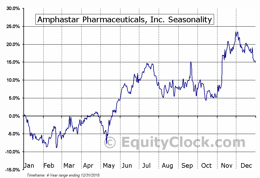 Amphastar Pharmaceuticals, Inc. (AMPH) Seasonal Chart