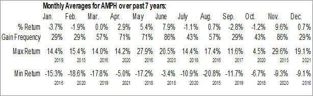 Monthly Seasonal Amphastar Pharmaceuticals, Inc. (NASD:AMPH)