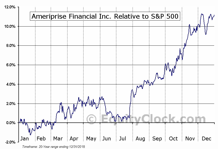 AMP Relative to the S&P 500