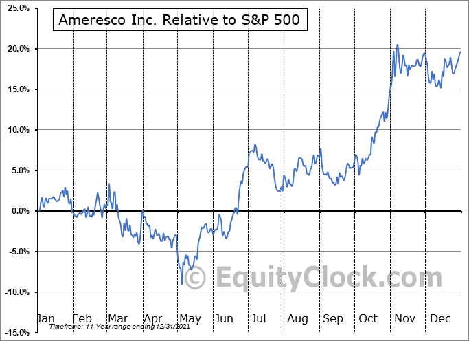AMRC Relative to the S&P 500