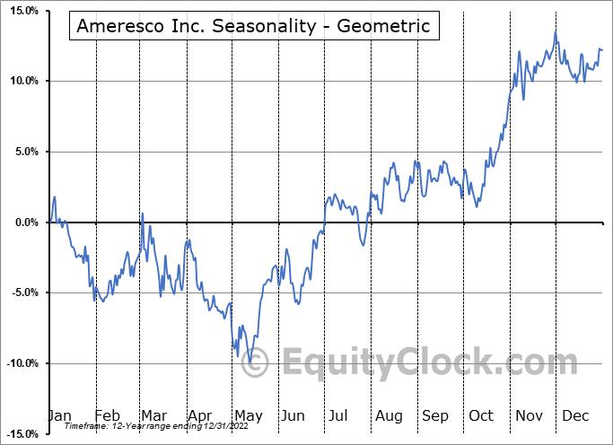 Ameresco Inc. (NYSE:AMRC) Seasonality
