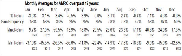 Monthly Seasonal Ameresco Inc. (NYSE:AMRC)