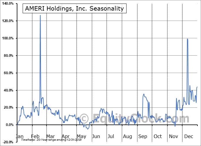 AMERI Holdings, Inc. (NASD:AMRH) Seasonality