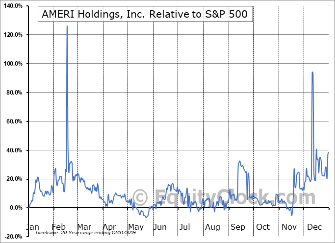 AMRH Relative to the S&P 500