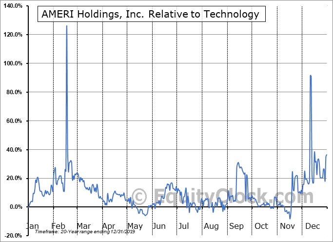 AMRH Relative to the Sector