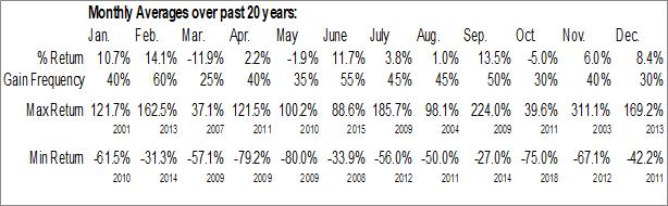 Monthly Seasonal AMERI Holdings, Inc. (NASD:AMRH)