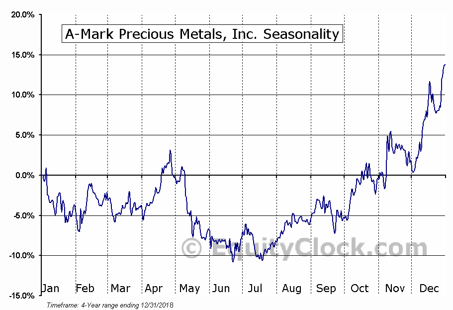 A-Mark Precious Metals, Inc. (AMRK) Seasonal Chart