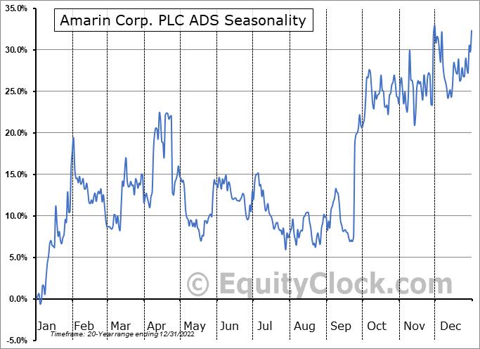 Amarin Corporation plc Seasonal Chart
