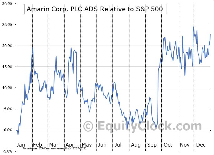 AMRN Relative to the S&P 500